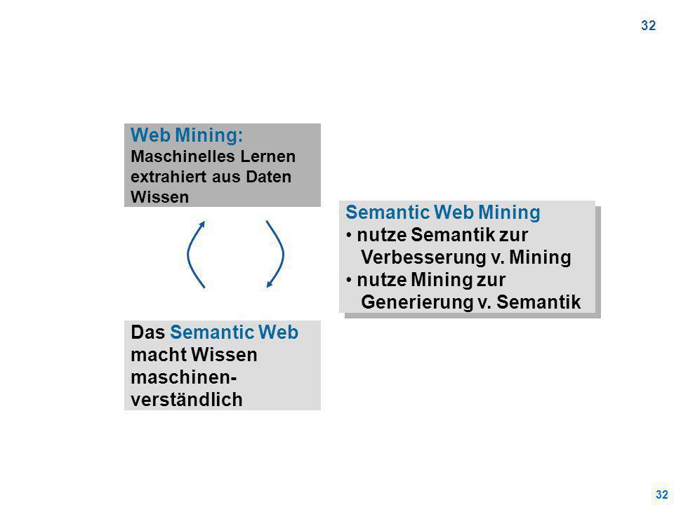 32 Web Mining: Maschinelles Lernen extrahiert aus Daten Wissen Das Semantic Web macht Wissen maschinen- verständlich Semantic Web Mining nutze Semantik zur Verbesserung v.