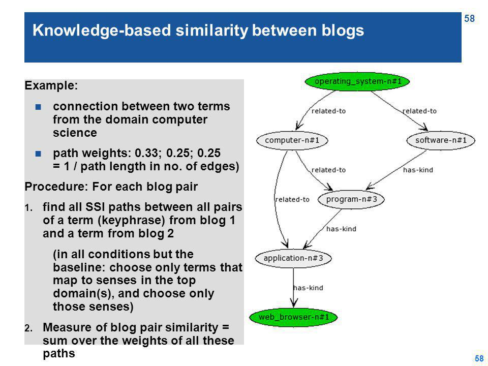 58 Knowledge-based similarity between blogs Example: n connection between two terms from the domain computer science n path weights: 0.33; 0.25; 0.25 = 1 / path length in no.