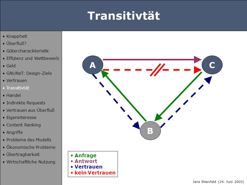 Transitivtät A B C Anfrage Antwort Vertrauen kein Vertrauen Jens Ihlenfeld (24. Juni 2003) Knappheit Überfluß? Gütercharackteristik Effizienz und Wett