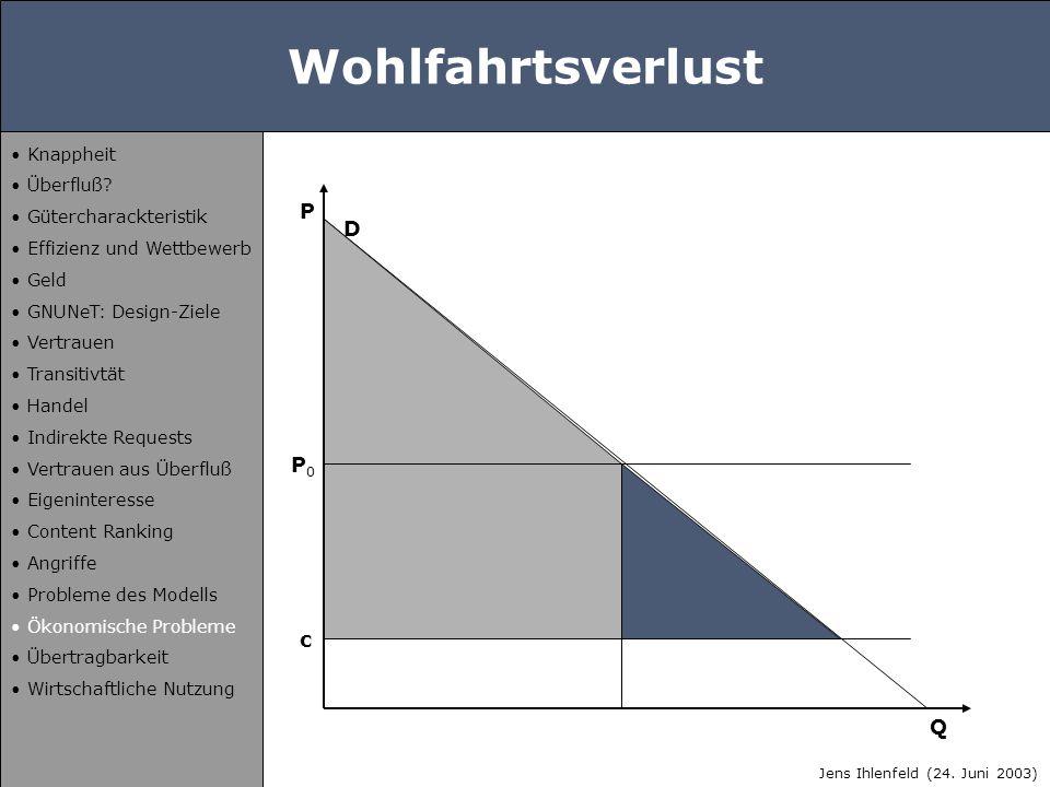 Wohlfahrtsverlust D P Q P0P0 c Jens Ihlenfeld (24. Juni 2003) Knappheit Überfluß? Gütercharackteristik Effizienz und Wettbewerb Geld GNUNeT: Design-Zi