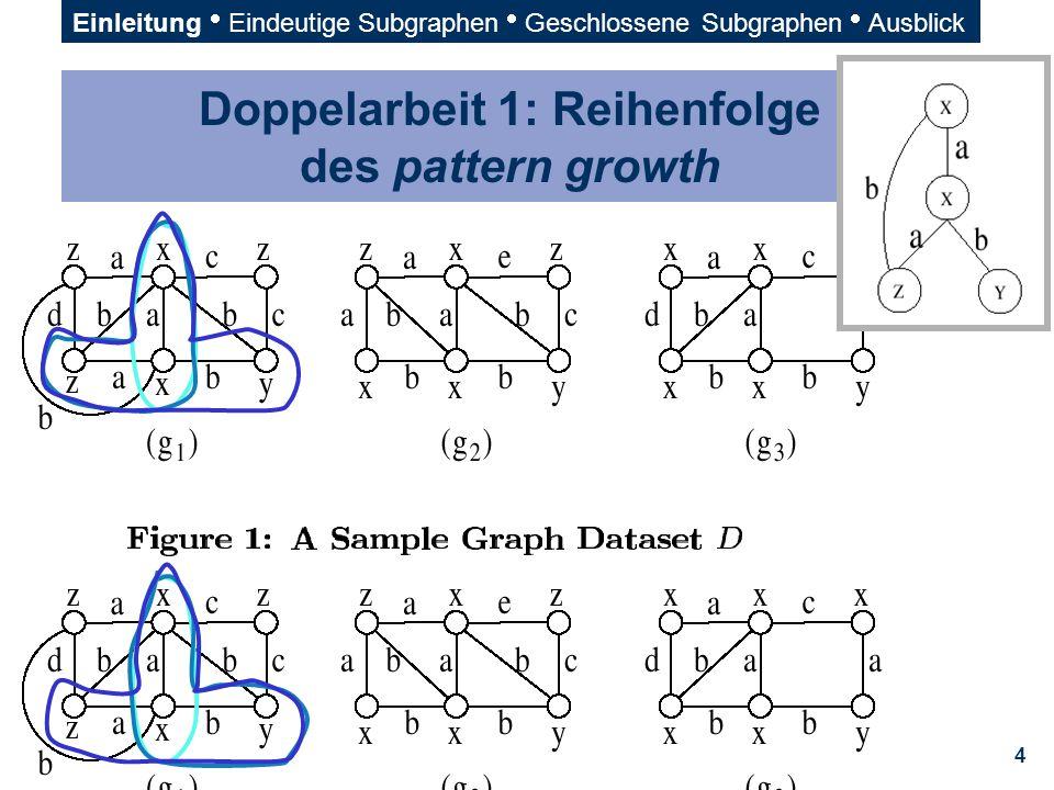 15 Das Mining-Problem: Muster & ~eigenschaften; Closed Graph Mining  Gegeben: Datenmenge D = {G 1, G 2, …, G n }  support(g) : der Anteil der Graphen in D, in denen g ein Subgraph ist (Unklar.