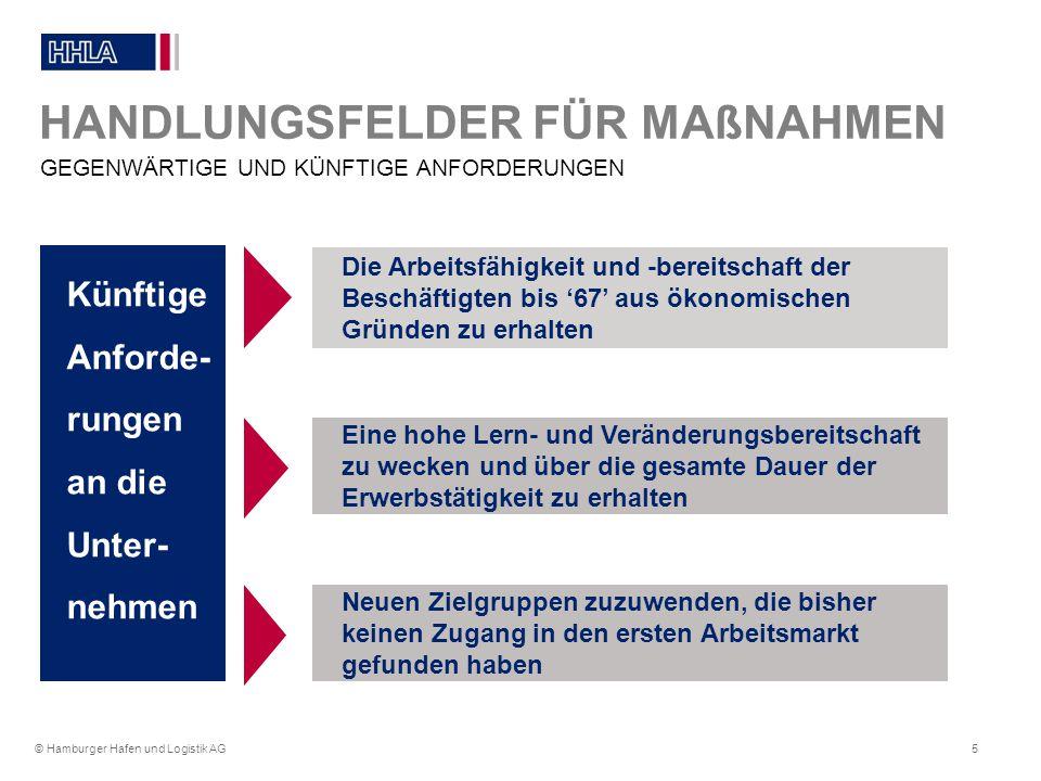 © Hamburger Hafen und Logistik AG6 NOTWENDIGE FOKUSSIERUNG HANDLUNGSFELDER FÜR MAßNAHMEN Ausgelöst durch den demographischen Wandel müssen die heute Beschäftigten aller Jahrgänge auch in den Fokus des unternehmerischen Handels der Unternehmen kommen Vorausschauende Unternehmenspolitik muss in einem ersten Schritt die Beschäftigten, die heute Mitte 30 sind in den Fokus nehmen, um dem 'Thema 50+' gerecht zu werden Was erwarten die Beschäftigten von ihrem Unternehmen?