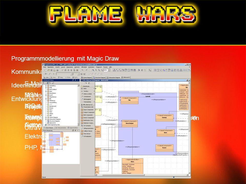 Programmmodellierung mit Magic Draw Kommunikation innerhalb des Teams E-Mail MSN – Messenger ICQ TeamSpeak2 UltraVNC Entwicklungsphase Ideenfindung Br