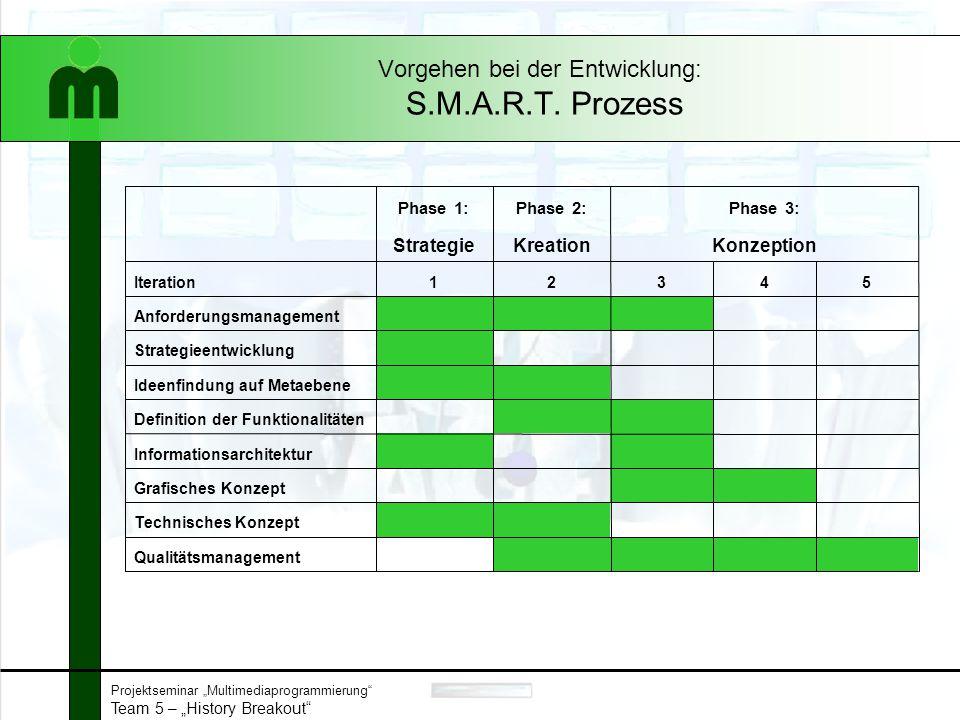 """Projektseminar """"Multimediaprogrammierung"""" Team 5 – """"History Breakout"""" Vorgehen bei der Entwicklung: S.M.A.R.T. Prozess Qualitätsmanagement Technisches"""