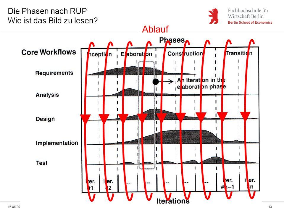 16.08.2014syst_07_vorgehensmodelle.ppt13 Die Phasen nach RUP Wie ist das Bild zu lesen? Ablauf