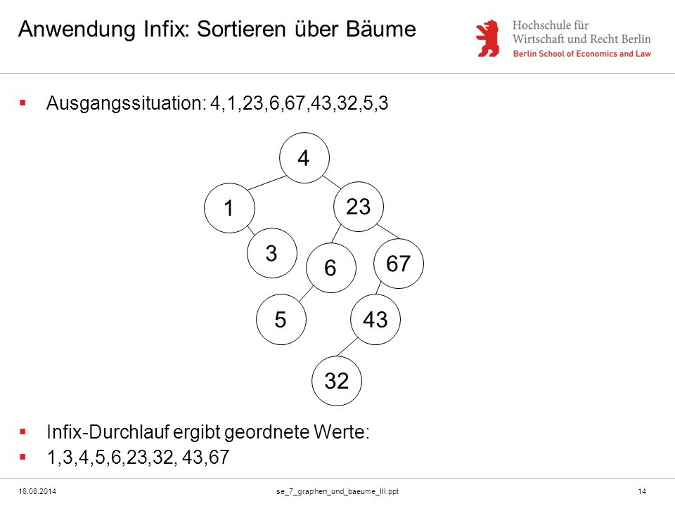 16.08.2014se_7_graphen_und_baeume_III.ppt14 Anwendung Infix: Sortieren über Bäume  Ausgangssituation: 4,1,23,6,67,43,32,5,3  Infix-Durchlauf ergibt