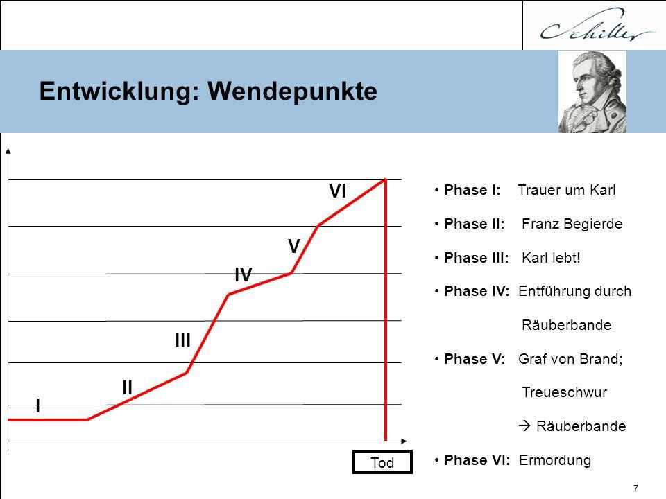 7 Entwicklung: Wendepunkte Phase I: Trauer um Karl Phase II: Franz Begierde Phase III: Karl lebt! Phase IV: Entführung durch Räuberbande Phase V: Graf