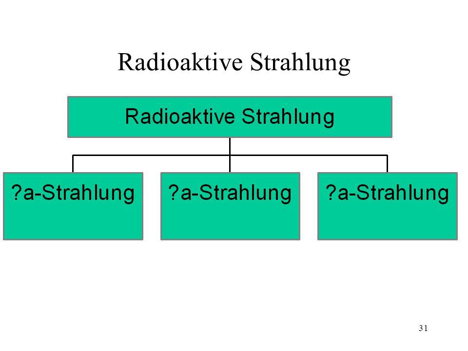 30 Gefahr Atom,BIO, Chemie Atom Atomkern Atomhülle Protonen+ Neutronen Elektronen- Eigenschaften der ionisierdenden Strahlen (Röntgenstrahlen) Röntgen