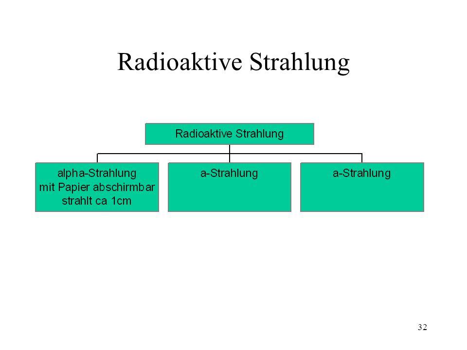 31 Radioaktive Strahlung
