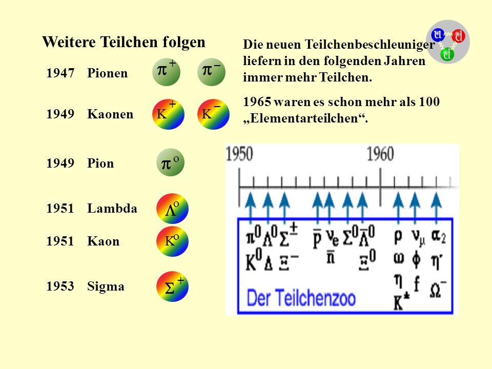 Weitere Teilchen folgen 1947 Pionen  1949 Kaonen  + _ K + KK _ 1949 Pion  o 1951 Lambda  o 1951 KaonK o 1953 Sigma  + Die neuen Teilchenbeschleun