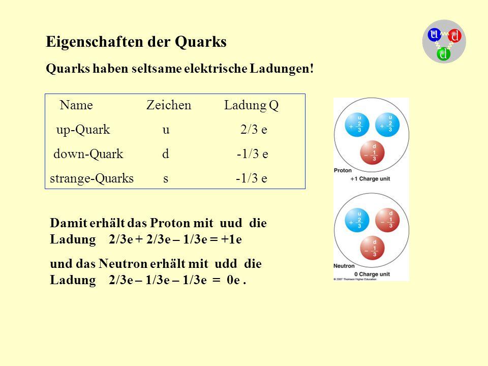 Eigenschaften der Quarks Quarks haben seltsame elektrische Ladungen! Name Zeichen Ladung Q up-Quark u 2/3 e down-Quark d -1/3 e strange-Quarks s -1/3