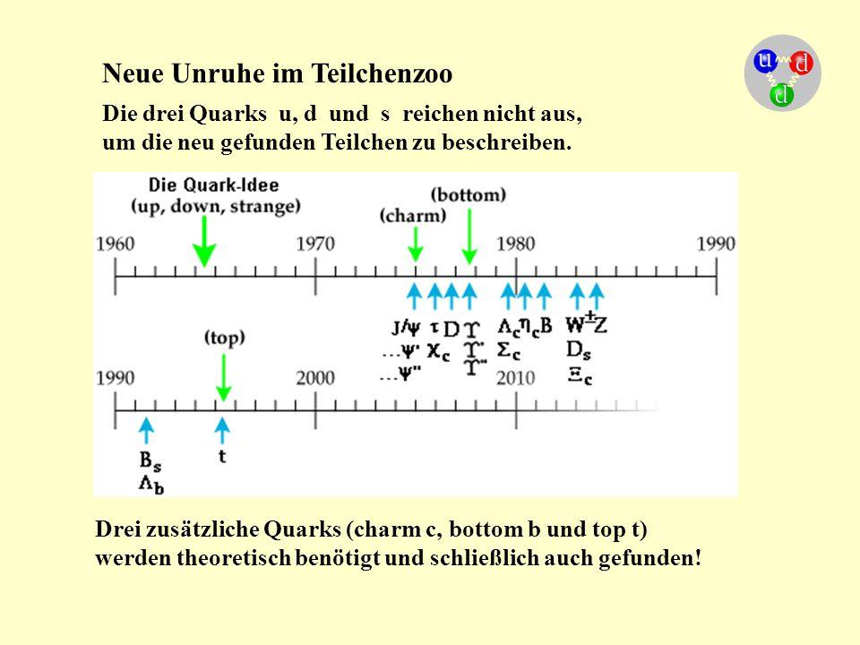 Neue Unruhe im Teilchenzoo Die drei Quarks u, d und s reichen nicht aus, um die neu gefunden Teilchen zu beschreiben. Drei zusätzliche Quarks (charm c