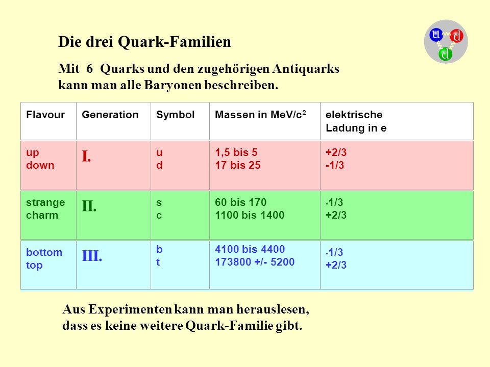 Die drei Quark-Familien FlavourGenerationSymbol Massen in MeV/c 2 elektrische Ladung in e up down I. u du d 1,5 bis 5 17 bis 25 +2/3 -1/3 strange char