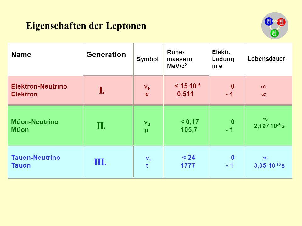 Eigenschaften der Leptonen NameGeneration Symbol Ruhe- masse in MeV/c 2 Elektr. Ladung in e Lebensdauer Elektron-Neutrino Elektron I.  e e < 15. 1
