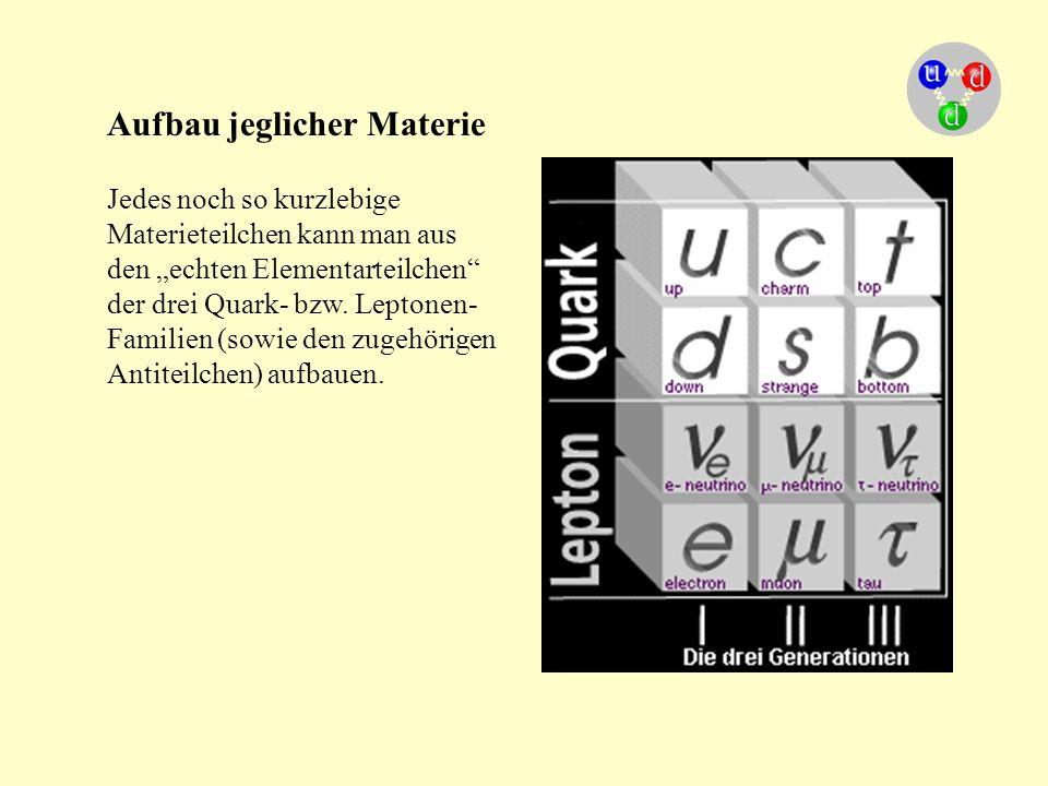 """Aufbau jeglicher Materie Jedes noch so kurzlebige Materieteilchen kann man aus den """"echten Elementarteilchen"""" der drei Quark- bzw. Leptonen- Familien"""