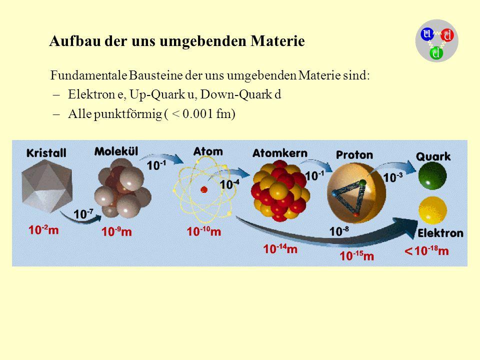 Aufbau der uns umgebenden Materie Fundamentale Bausteine der uns umgebenden Materie sind: –Elektron e, Up-Quark u, Down-Quark d –Alle punktförmig ( <