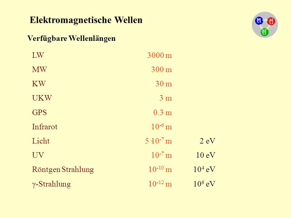 Elektromagnetische Wellen Verfügbare Wellenlängen LW3000 m MW300 m KW30 m UKW3 m GPS0.3 m Infrarot10 -6 m Licht5 10 -7 m2 eV UV10 -7 m10 eV Röntgen St