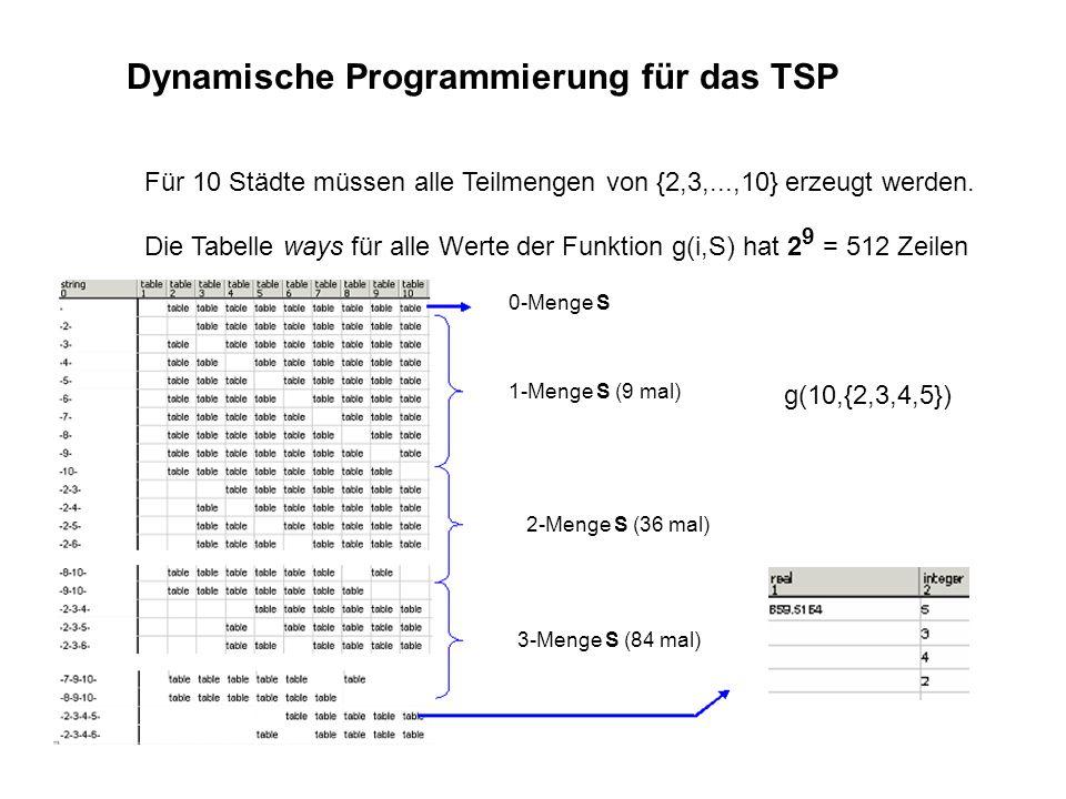 Dynamische Programmierung für das TSP Für 10 Städte müssen alle Teilmengen von {2,3,...,10} erzeugt werden. Die Tabelle ways für alle Werte der Funkti