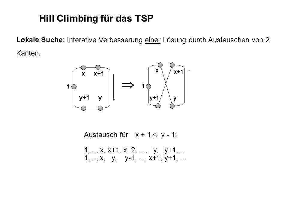Hill Climbing für das TSP Lokale Suche: Interative Verbesserung einer Lösung durch Austauschen von 2 Kanten.  y xx+1 y+1 Austausch für x + 1  y - 1: