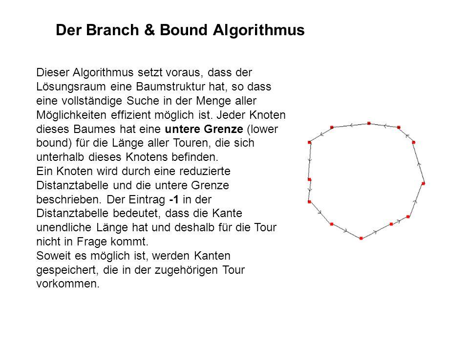 Der Branch & Bound Algorithmus Dieser Algorithmus setzt voraus, dass der Lösungsraum eine Baumstruktur hat, so dass eine vollständige Suche in der Menge aller Möglichkeiten effizient möglich ist.