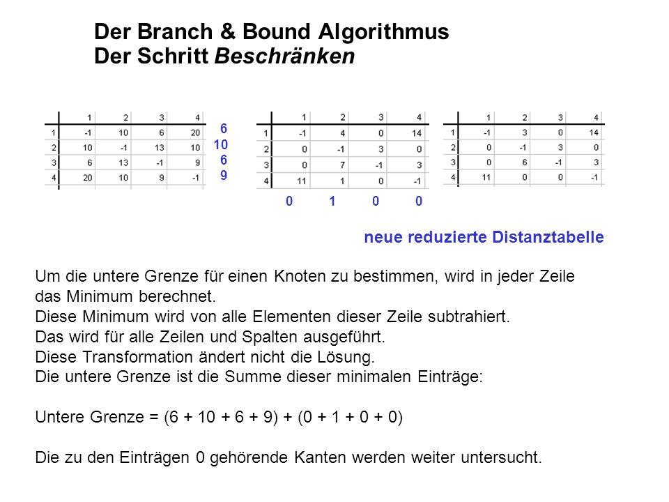 Der Branch & Bound Algorithmus Der Schritt Beschränken Um die untere Grenze für einen Knoten zu bestimmen, wird in jeder Zeile das Minimum berechnet.