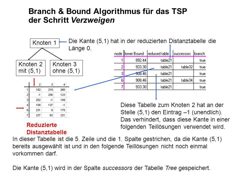 Knoten 1 Knoten 2 mit (5,1) Knoten 3 ohne (5,1) Branch & Bound Algorithmus für das TSP der Schritt Verzweigen Diese Tabelle zum Knoten 2 hat an der Stelle (5,1) den Eintrag –1 (unendlich).