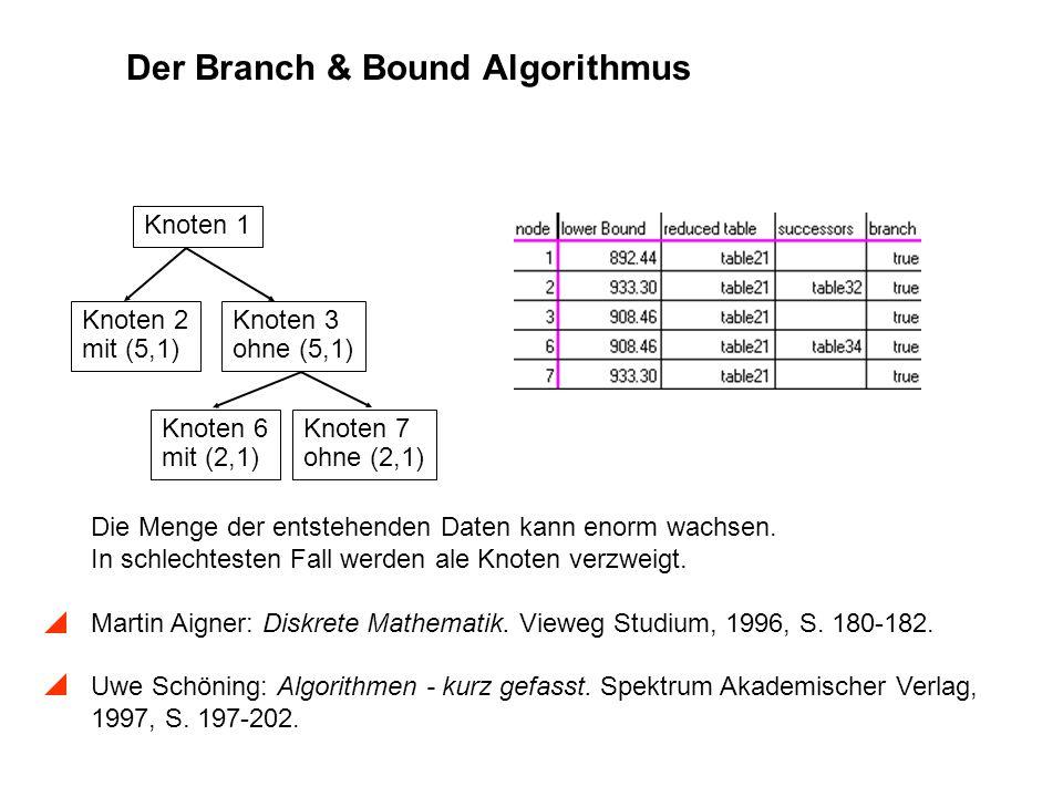 Der Branch & Bound Algorithmus Die Menge der entstehenden Daten kann enorm wachsen. In schlechtesten Fall werden ale Knoten verzweigt. Martin Aigner: