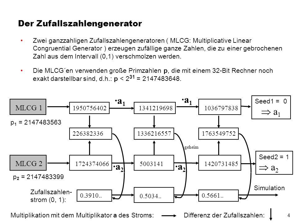 5 Der Zufallszahlengenerator Die ganzzahligen Zufallszahlengeneratoren (MLCG) basieren auf Erkenntnissen aus der Zahlentheorie, insbesondere der Theorie der Primzahlen.