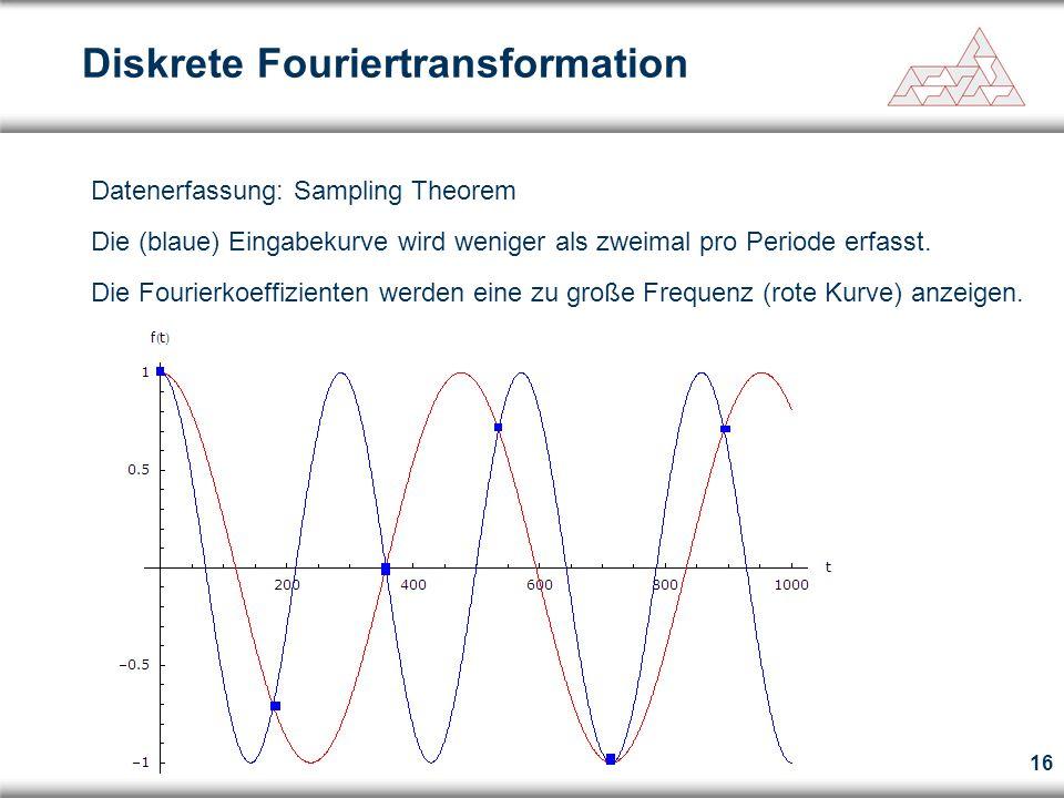 16 Diskrete Fouriertransformation Datenerfassung: Sampling Theorem Die (blaue) Eingabekurve wird weniger als zweimal pro Periode erfasst. Die Fourierk