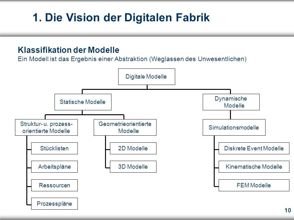 10 Digitale Modelle Struktur- u.