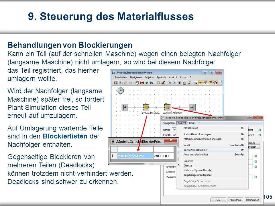 105 Behandlungen von Blockierungen Kann ein Teil (auf der schnellen Maschine) wegen einen belegten Nachfolger (langsame Maschine) nicht umlagern, so wird bei diesem Nachfolger das Teil registriert, das hierher umlagern wollte.