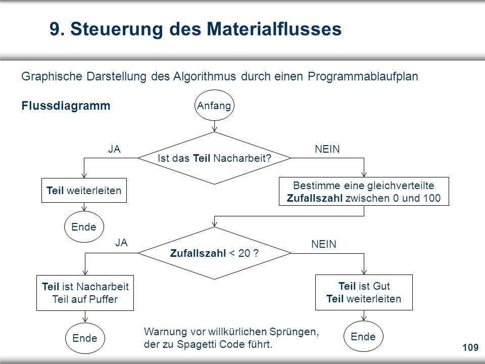 109 Graphische Darstellung des Algorithmus durch einen Programmablaufplan Flussdiagramm 9.