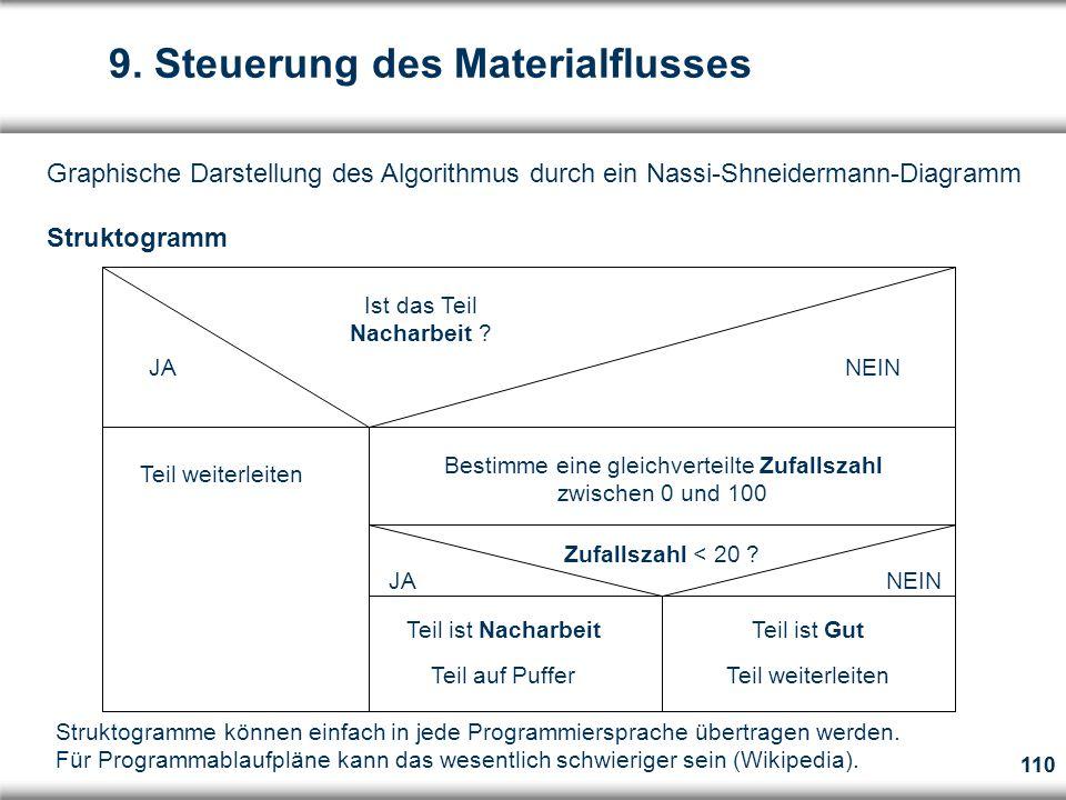 110 Graphische Darstellung des Algorithmus durch ein Nassi-Shneidermann-Diagramm Struktogramm Ist das Teil Nacharbeit .