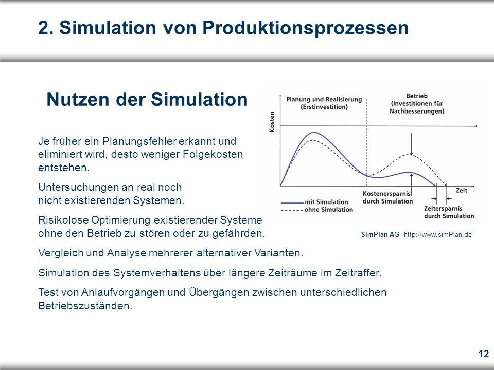 12 Nutzen der Simulation Je früher ein Planungsfehler erkannt und eliminiert wird, desto weniger Folgekosten entstehen.