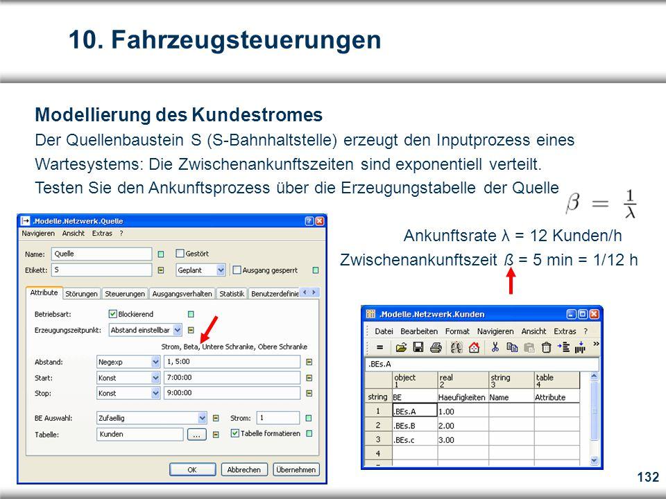 132 Modellierung des Kundestromes Der Quellenbaustein S (S-Bahnhaltstelle) erzeugt den Inputprozess eines Wartesystems: Die Zwischenankunftszeiten sind exponentiell verteilt.