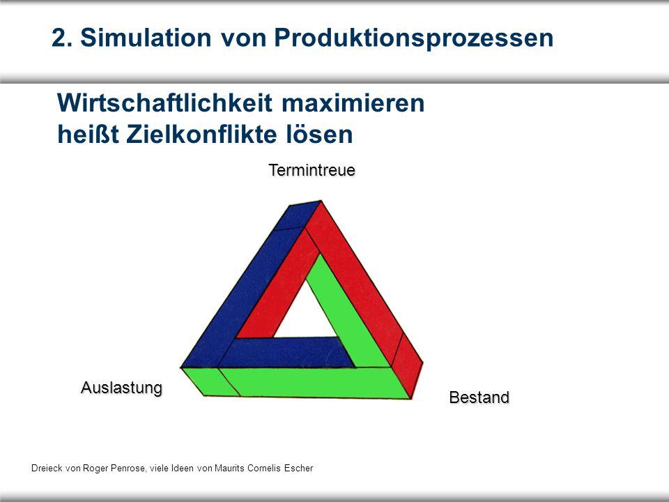 Bestand Auslastung Termintreue Wirtschaftlichkeit maximieren heißt Zielkonflikte lösen 2.