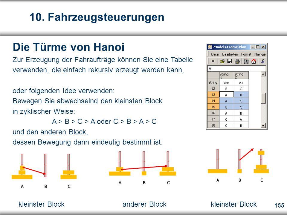 155 Die Türme von Hanoi Zur Erzeugung der Fahraufträge können Sie eine Tabelle verwenden, die einfach rekursiv erzeugt werden kann, oder folgenden Idee verwenden: Bewegen Sie abwechselnd den kleinsten Block in zyklischer Weise: A > B > C > A oder C > B > A > C und den anderen Block, dessen Bewegung dann eindeutig bestimmt ist.