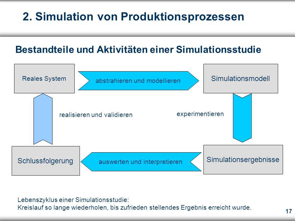 17 Reales System Simulationsmodell Schlussfolgerung Simulationsergebnisse abstrahieren und modellieren auswerten und interpretieren experimentieren realisieren und validieren Lebenszyklus einer Simulationsstudie: Kreislauf so lange wiederholen, bis zufrieden stellendes Ergebnis erreicht wurde.