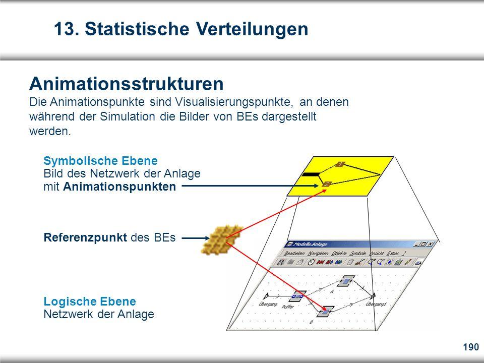 190 Symbolische Ebene Bild des Netzwerk der Anlage mit Animationspunkten Referenzpunkt des BEs Logische Ebene Netzwerk der Anlage Animationsstrukturen Die Animationspunkte sind Visualisierungspunkte, an denen während der Simulation die Bilder von BEs dargestellt werden.