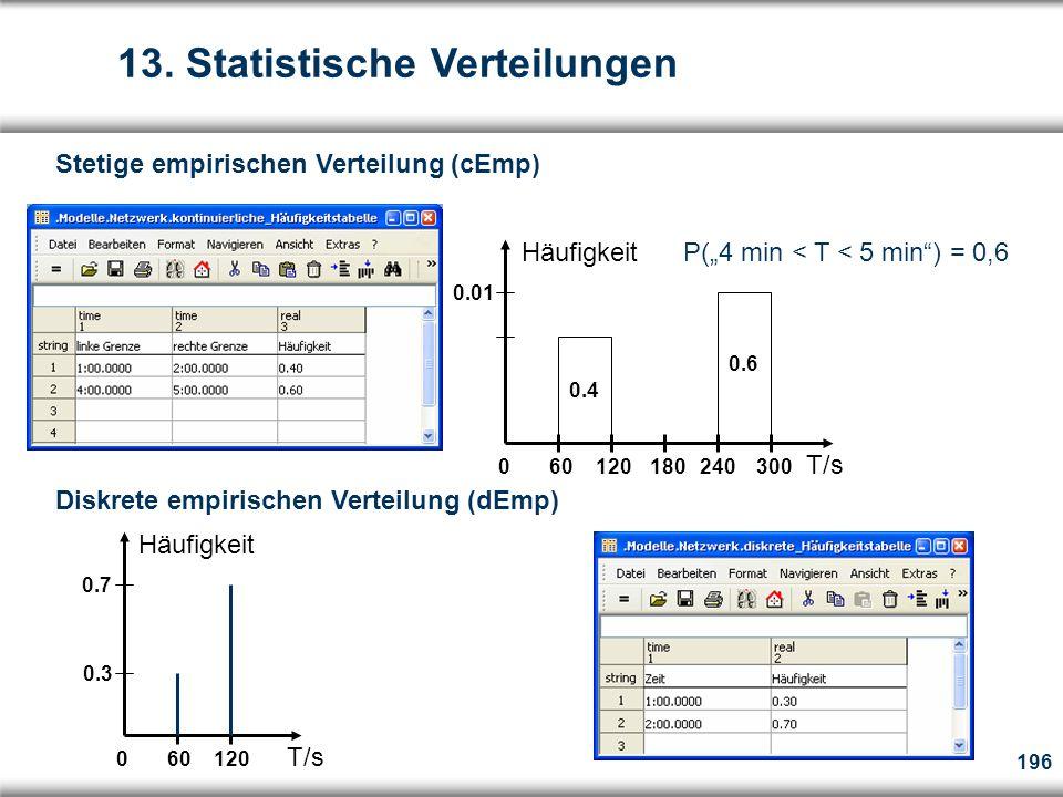 """196 Stetige empirischen Verteilung (cEmp) 0 60 120 180 240 300 T/s Häufigkeit P(""""4 min < T < 5 min ) = 0,6 0.01 Diskrete empirischen Verteilung (dEmp) 0 60 120 T/s Häufigkeit 0.7 0.3 0.6 0.4 13."""