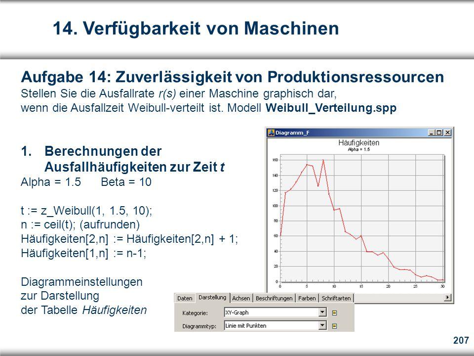 207 Aufgabe 14: Zuverlässigkeit von Produktionsressourcen Stellen Sie die Ausfallrate r(s) einer Maschine graphisch dar, wenn die Ausfallzeit Weibull-verteilt ist.