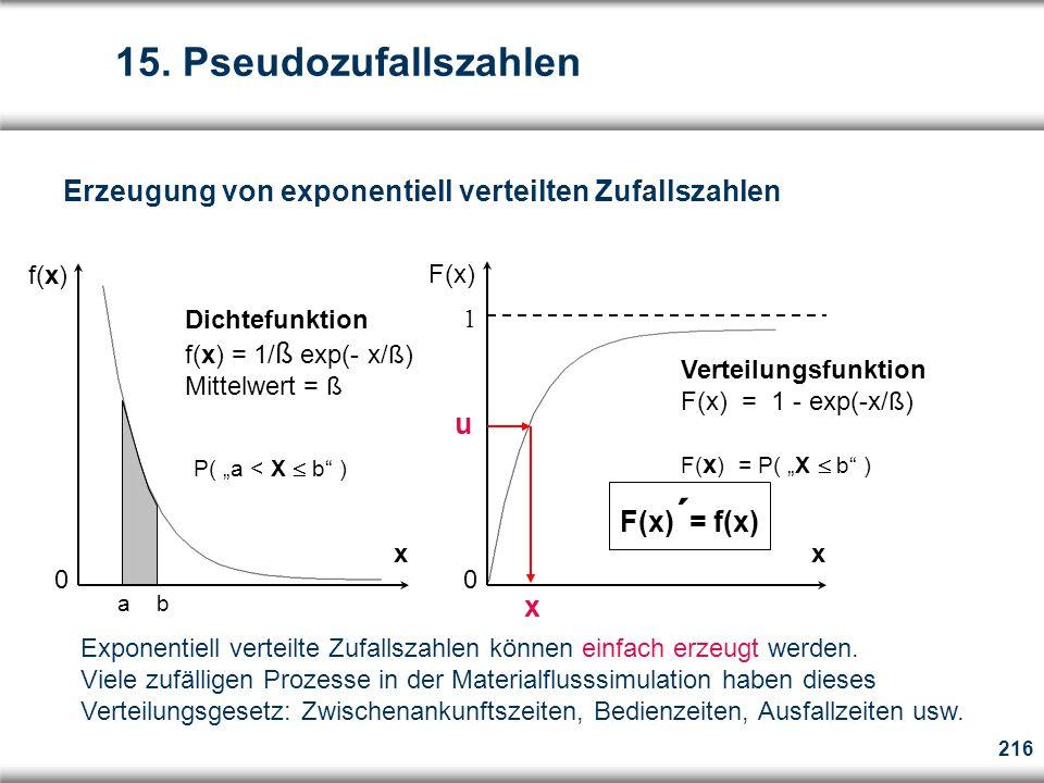 "216 x Dichtefunktion f(x) = 1/ ß exp(- x/ß) Mittelwert = ß f(x) 0 P( ""a < X  b ) a b x F(x) Verteilungsfunktion F(x) = 1 - exp(-x/ß) F( x ) = P( ""X  b ) 1 0 F(x) ´ = f(x) Erzeugung von exponentiell verteilten Zufallszahlen u x Exponentiell verteilte Zufallszahlen können einfach erzeugt werden."