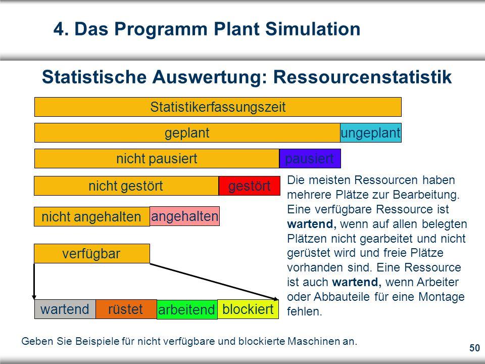 50 gestört verfügbar wartend arbeitend blockiert rüstet nicht pausiertpausiert geplantungeplant Statistikerfassungszeit Statistische Auswertung: Ressourcenstatistik 4.