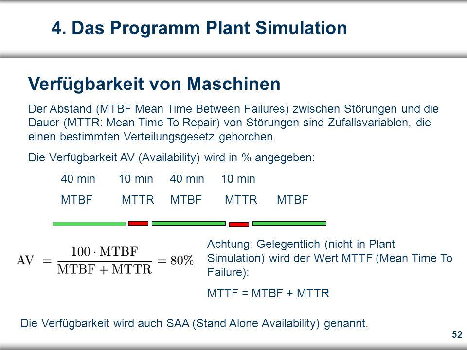 52 Verfügbarkeit von Maschinen Der Abstand (MTBF Mean Time Between Failures) zwischen Störungen und die Dauer (MTTR: Mean Time To Repair) von Störungen sind Zufallsvariablen, die einen bestimmten Verteilungsgesetz gehorchen.