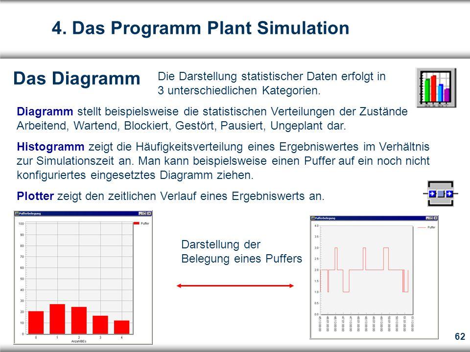62 Das Diagramm Die Darstellung statistischer Daten erfolgt in 3 unterschiedlichen Kategorien.