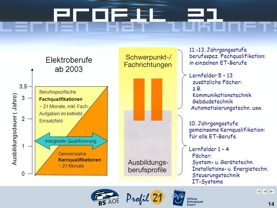 14 10. Jahrgangsstufe gemeinsame Kernqualifikation: für alle ET-Berufe Lernfelder 1 – 4 Fächer: System- u. Gerätetechn. Installations- u. Energietechn