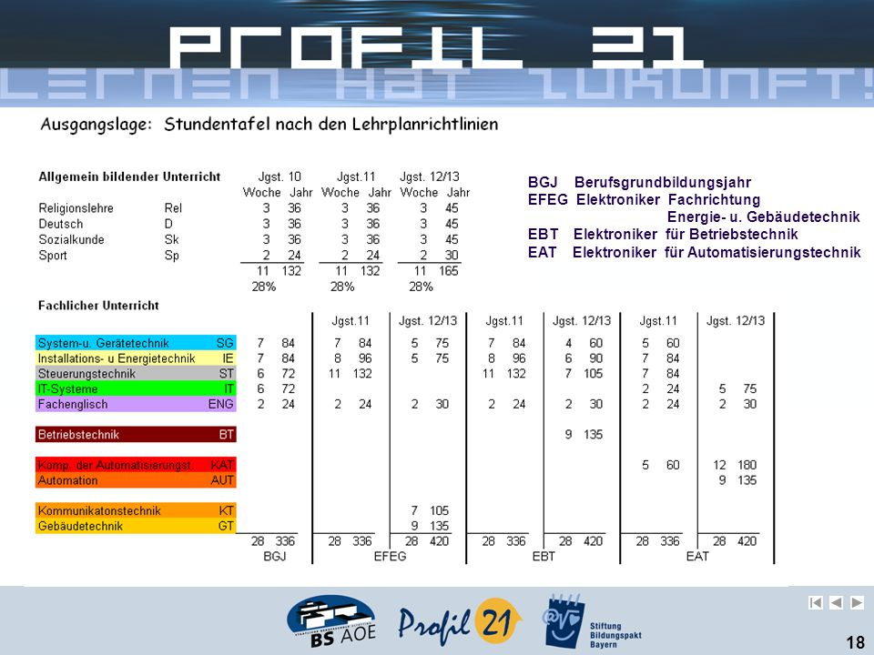 18 BGJ Berufsgrundbildungsjahr EFEG Elektroniker Fachrichtung Energie- u. Gebäudetechnik EBT Elektroniker für Betriebstechnik EAT Elektroniker für Aut
