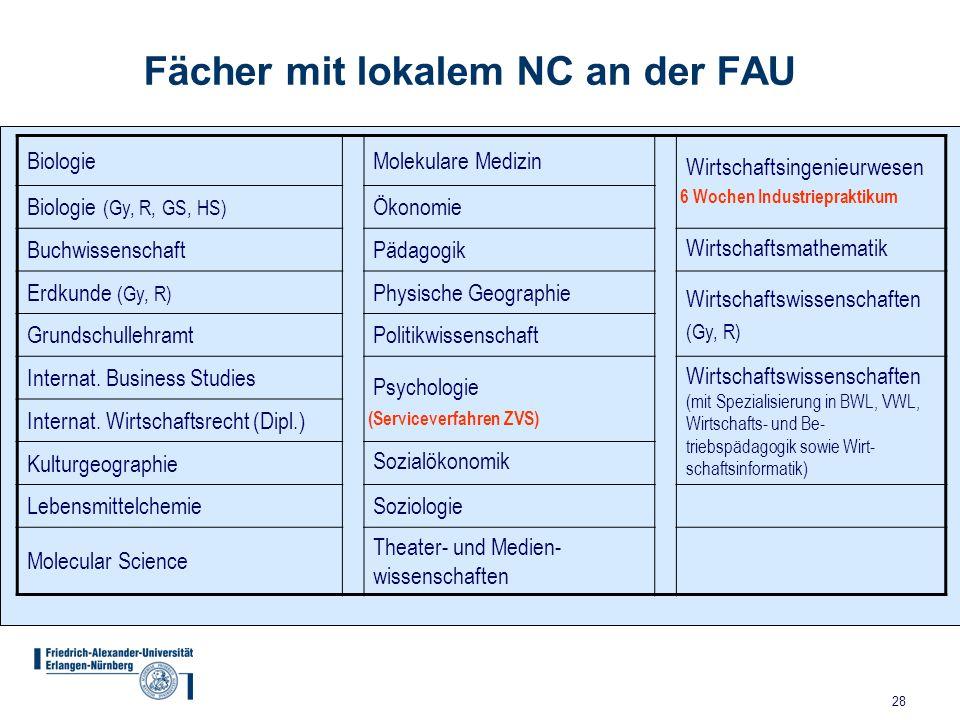 28 Fächer mit lokalem NC an der FAU BiologieMolekulare Medizin Wirtschaftsingenieurwesen Biologie (Gy, R, GS, HS) Ökonomie BuchwissenschaftPädagogik W