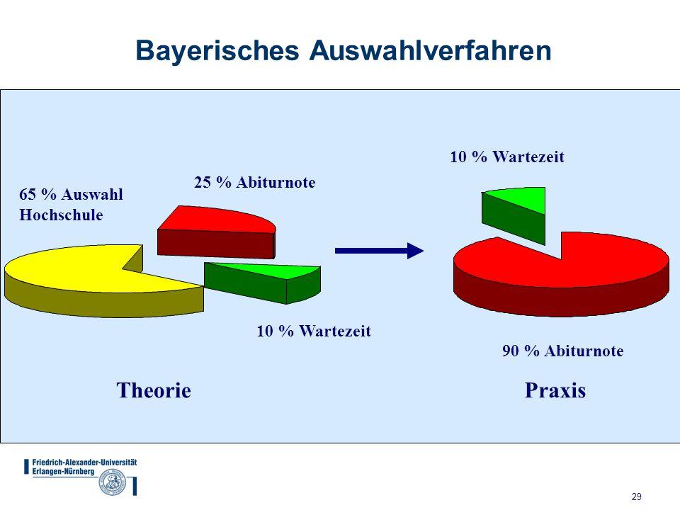 29 Bayerisches Auswahlverfahren 65 % Auswahl Hochschule 25 % Abiturnote 10 % Wartezeit Theorie 90 % Abiturnote 10 % Wartezeit Praxis