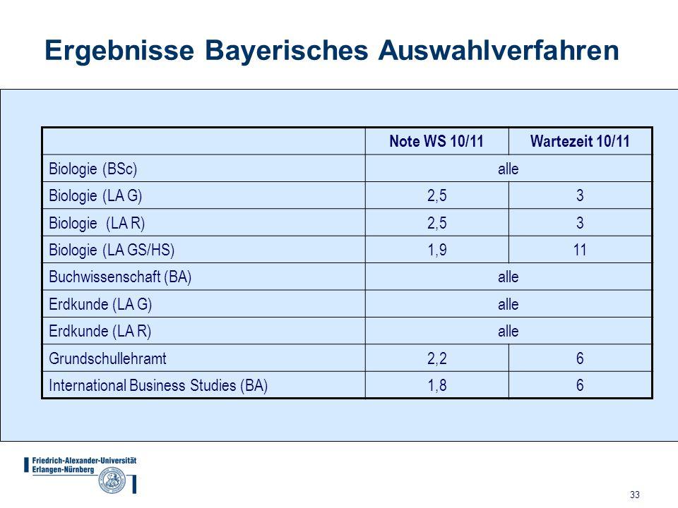 33 Ergebnisse Bayerisches Auswahlverfahren Note WS 10/11 Wartezeit 10/11 Biologie (BSc)alle Biologie (LA G)2,53 Biologie (LA R)2,53 Biologie (LA GS/HS